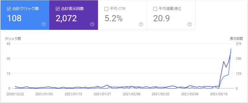 特化ブログPVグラフ