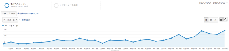 グルメ特化ブログ2021.6PVグラフ