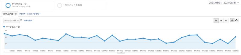 グルメ特化ブログの2021年8月月間PV